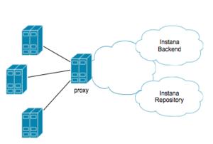Agent Proxy configuration – Instana